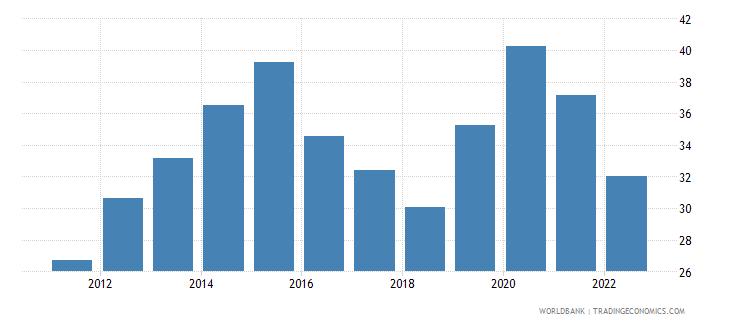 azerbaijan broad money percent of gdp wb data
