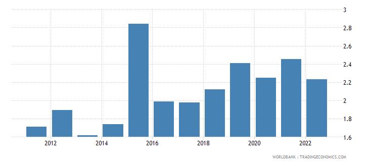 azerbaijan broad money to total reserves ratio wb data