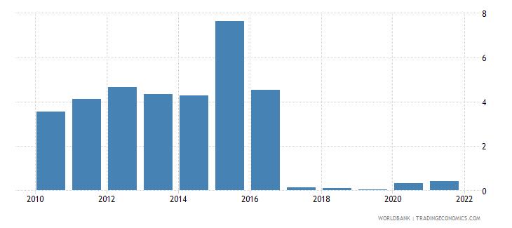 azerbaijan central bank assets to gdp percent wb data