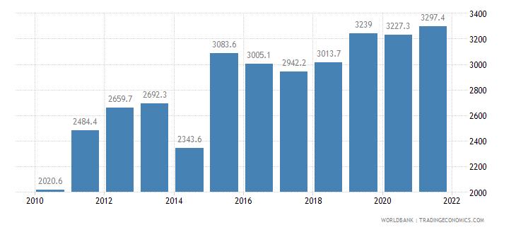 azerbaijan cereal yield kg per hectare wb data