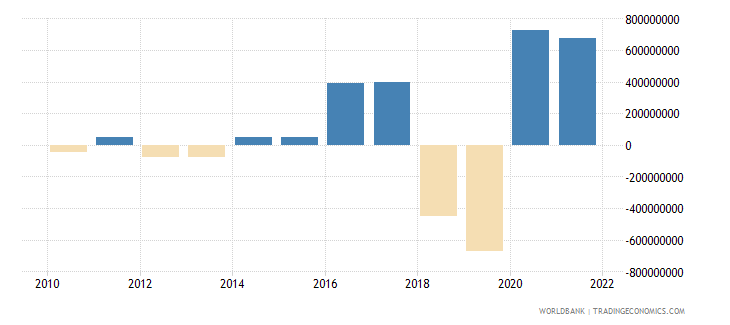 azerbaijan changes in inventories current lcu wb data