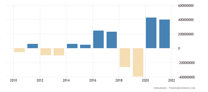 azerbaijan changes in inventories us dollar wb data