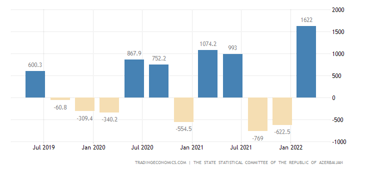 Azerbaijan Changes In Inventories
