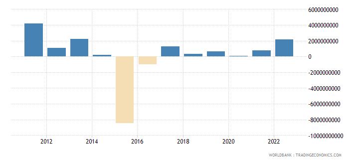 azerbaijan changes in net reserves bop us dollar wb data