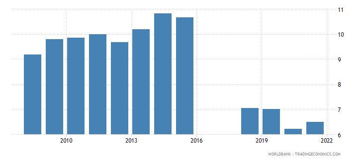 azerbaijan commercial bank branches per 100 000 adults wb data