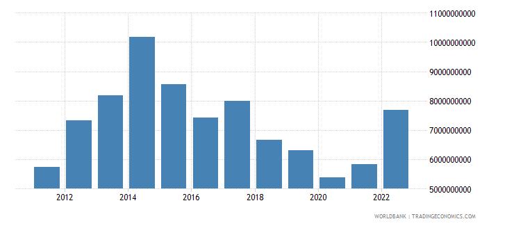 azerbaijan commercial service imports us dollar wb data