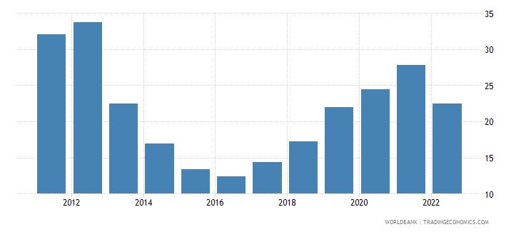 azerbaijan communications computer etc percent of service exports bop wb data