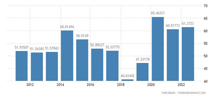 azerbaijan communications computer etc percent of service imports bop wb data