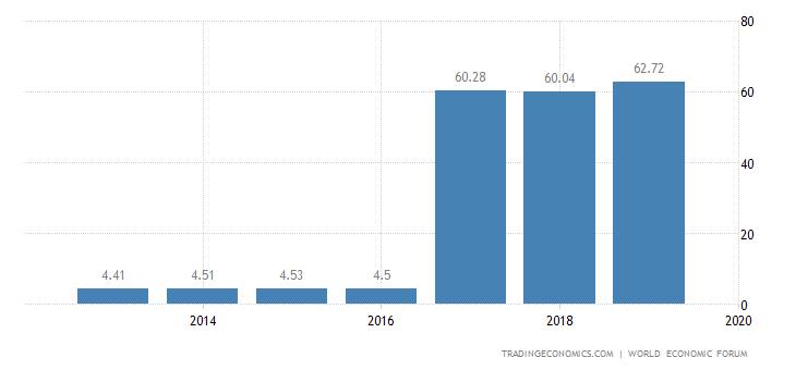 Azerbaijan Competitiveness Index