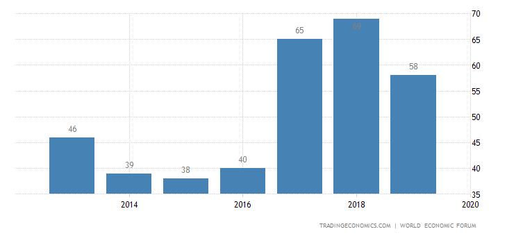 Azerbaijan Competitiveness Rank