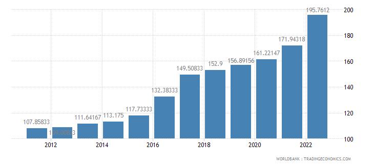 azerbaijan consumer price index 2005  100 wb data