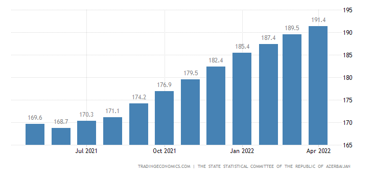 Azerbaijan Consumer Price Index Cpi