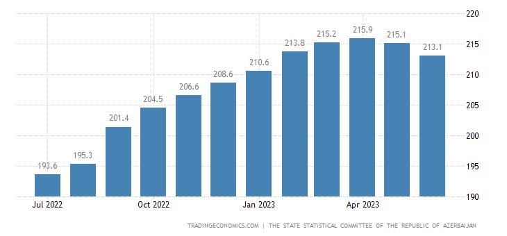 Azerbaijan Consumer Price Index Cpi