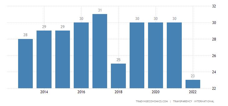 Azerbaijan Corruption Index