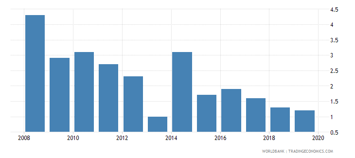 azerbaijan cost of business start up procedures percent of gni per capita wb data
