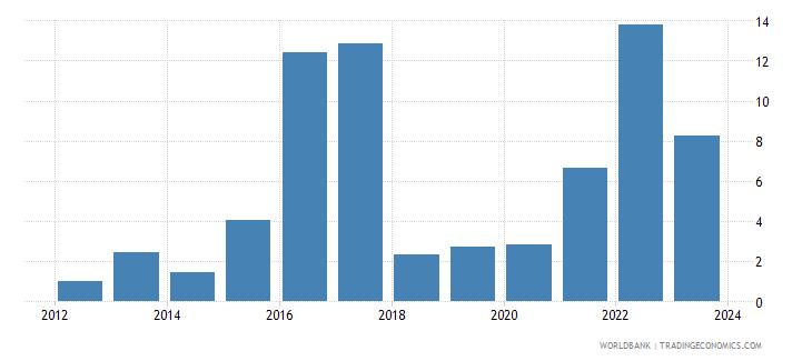 azerbaijan cpi price percent y o y not seas adj  wb data