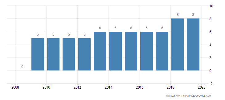 azerbaijan credit depth of information index 0 low to 6 high wb data