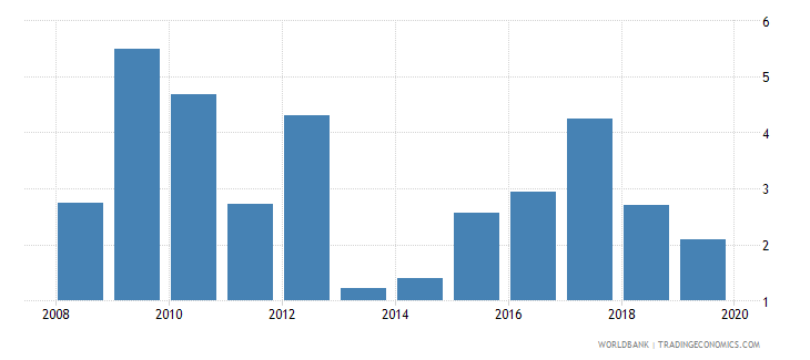 azerbaijan credit to government and state owned enterprises to gdp percent wb data