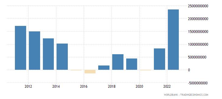 azerbaijan current account balance bop us dollar wb data