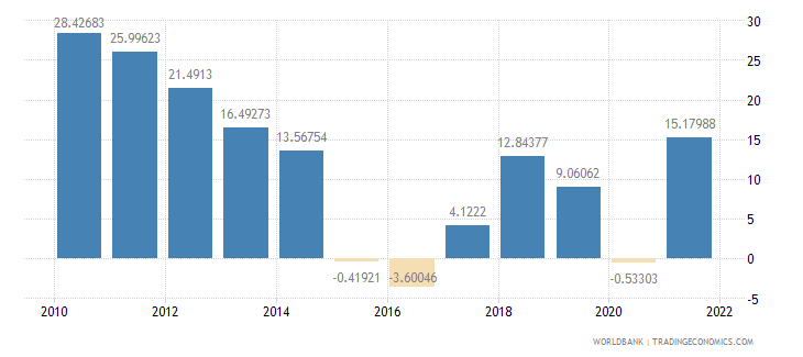 azerbaijan current account balance percent of gdp wb data
