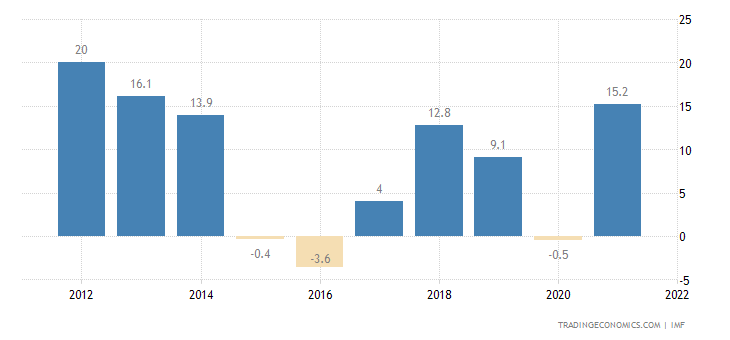 Azerbaijan Current Account to GDP