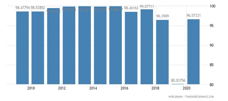 azerbaijan current education expenditure tertiary percent of total expenditure in tertiary public institutions wb data