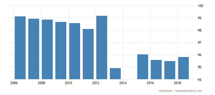 azerbaijan current expenditure as percent of total expenditure in pre primary public institutions percent wb data