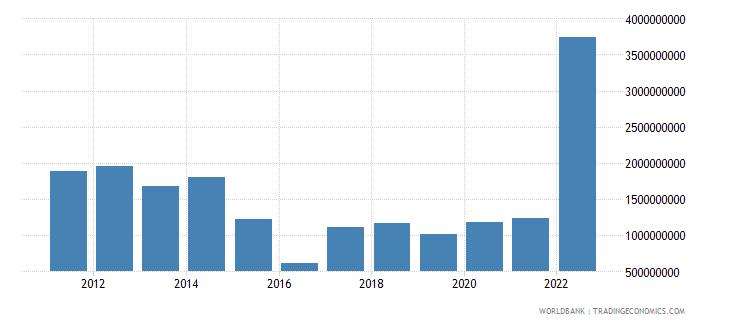azerbaijan current transfers receipts bop us dollar wb data
