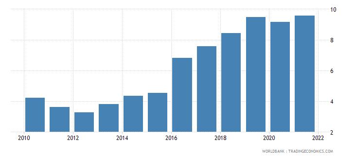 azerbaijan customs and other import duties percent of tax revenue wb data