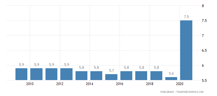azerbaijan death rate crude per 1 000 people wb data