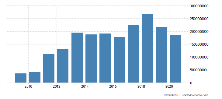 azerbaijan debt service on external debt total tds us dollar wb data