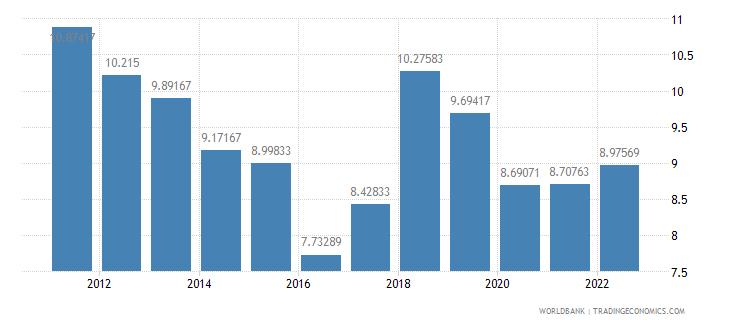 azerbaijan deposit interest rate percent wb data
