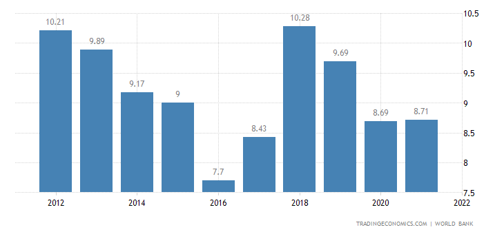 Deposit Interest Rate in Azerbaijan