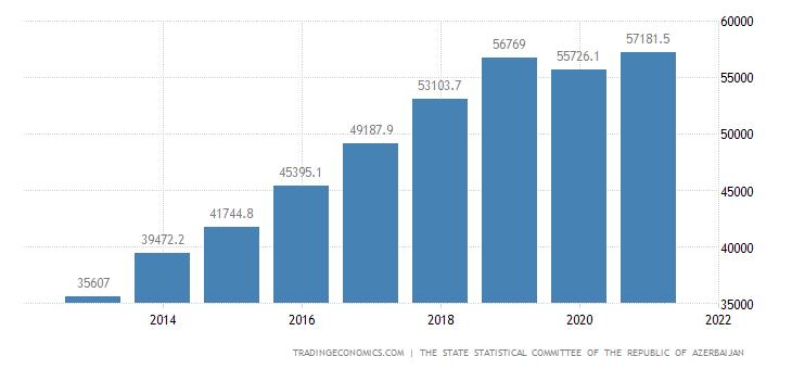 Azerbaijan Disposable Personal Income