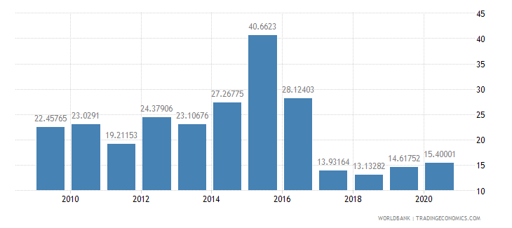 azerbaijan domestic credit provided by banking sector percent of gdp wb data