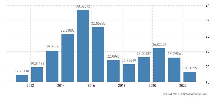 azerbaijan domestic credit to private sector percent of gdp wb data