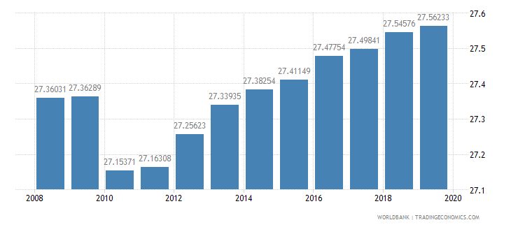 azerbaijan educational attainment at least completed short cycle tertiary population 25 male percent cumulative wb data
