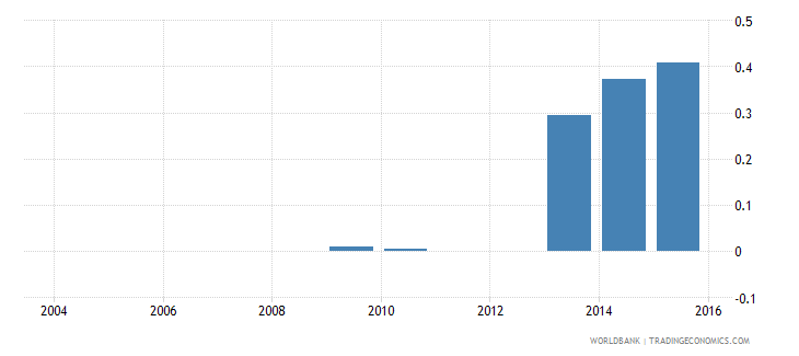 azerbaijan electricity production from renewable sources excluding hydroelectric percent of total wb data