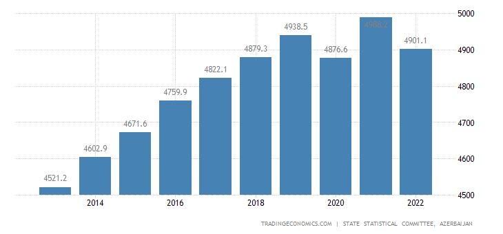 Azerbaijan Employed Persons