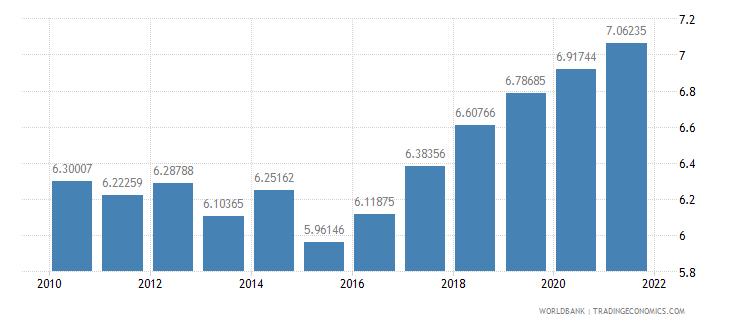 azerbaijan employees industry female percent of female employment wb data