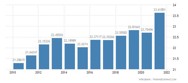 azerbaijan employees industry male percent of male employment wb data