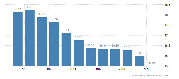 azerbaijan employment in agriculture percent of total employment wb data