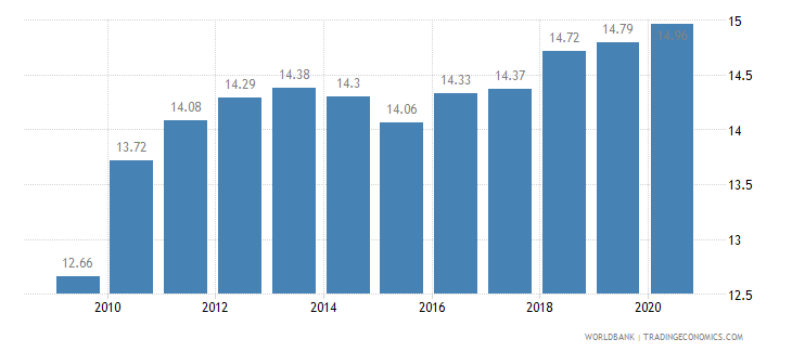 azerbaijan employment in industry percent of total employment wb data