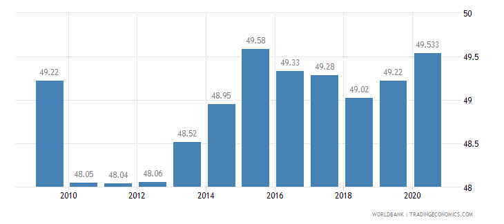 azerbaijan employment in services percent of total employment wb data