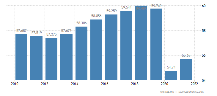 azerbaijan employment to population ratio 15 plus  female percent wb data