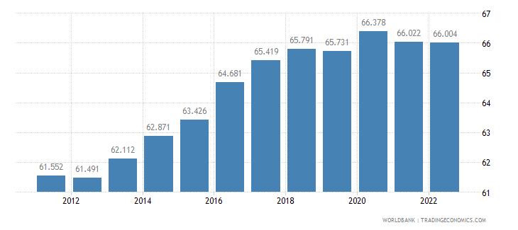 azerbaijan employment to population ratio 15 plus  male percent wb data