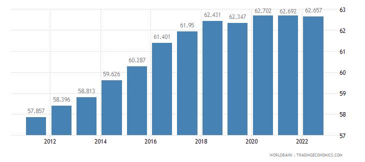 azerbaijan employment to population ratio 15 plus  total percent wb data