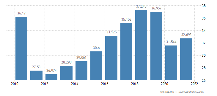 azerbaijan employment to population ratio ages 15 24 female percent wb data