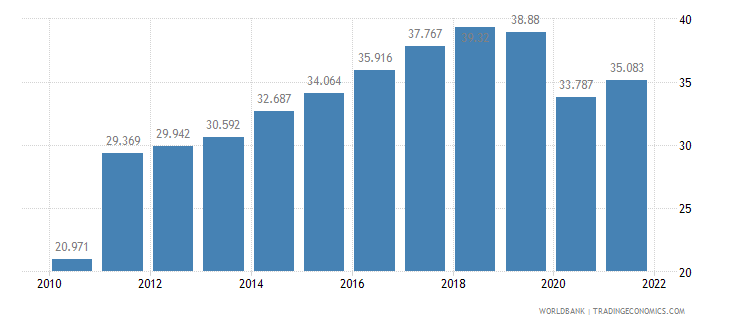 azerbaijan employment to population ratio ages 15 24 male percent wb data