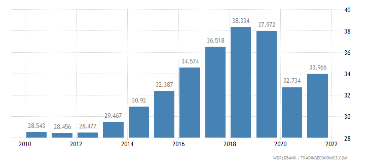 azerbaijan employment to population ratio ages 15 24 total percent wb data